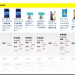 SIMフリー化(MVNO)計画!SIMカードを変えて、月額利用料を1/4にする!!