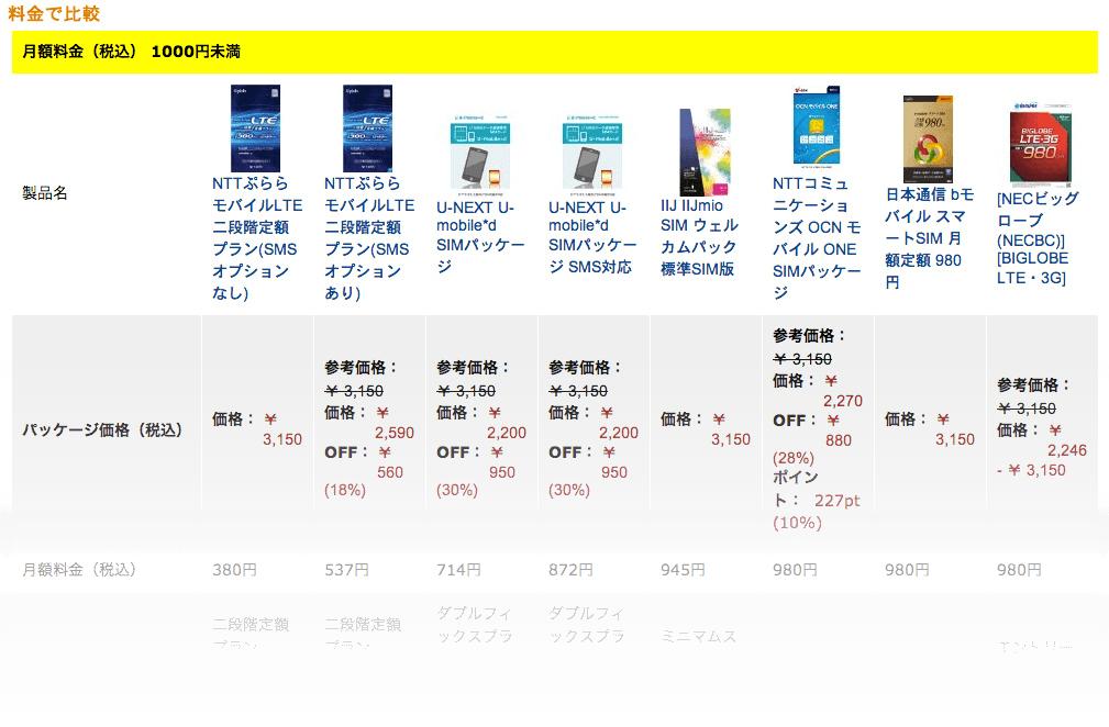 特徴・サイズ・プランで比較:SIMカードの選び方ガイド1