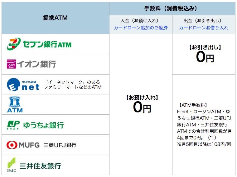 SonyBank口座開設で3000円ゲットする!03 提携ATM