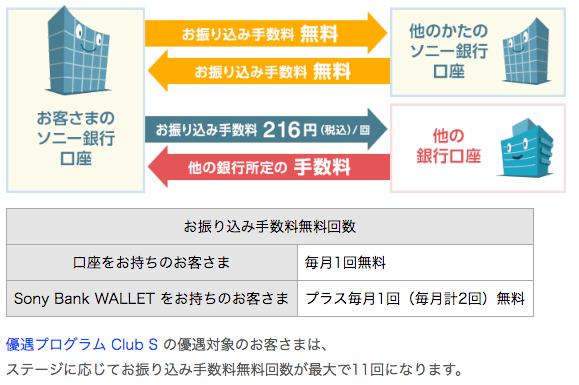 SonyBank口座開設で3000円ゲットする!04 振込手数料