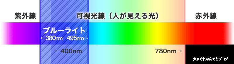 紫外線・可視光線・赤外線をわかりやすく説明するための画像