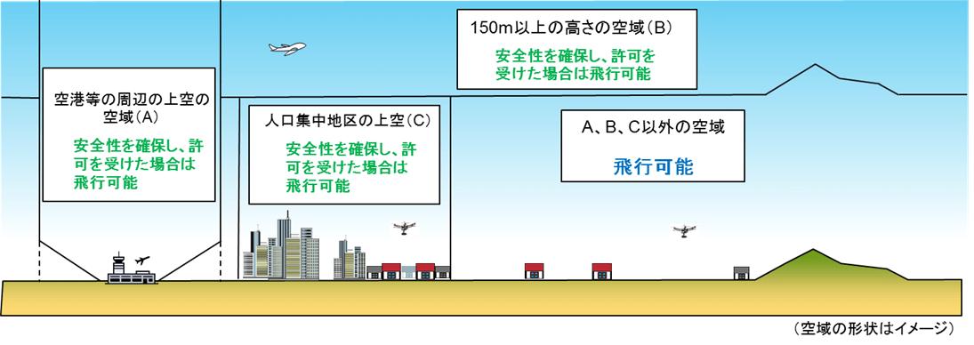 飛行可能・不可能空域の図